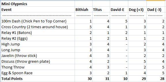 Mini_olympics_results_2010